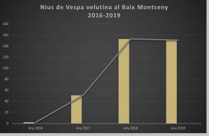 Evolució de nius al Baix Montseny de Vespa velutina anys 2016 a 2019