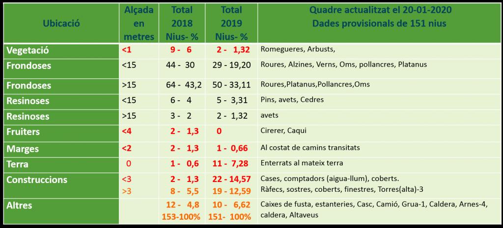 Vespa velutina, resum de nius al Baix Montseny 2018-2019