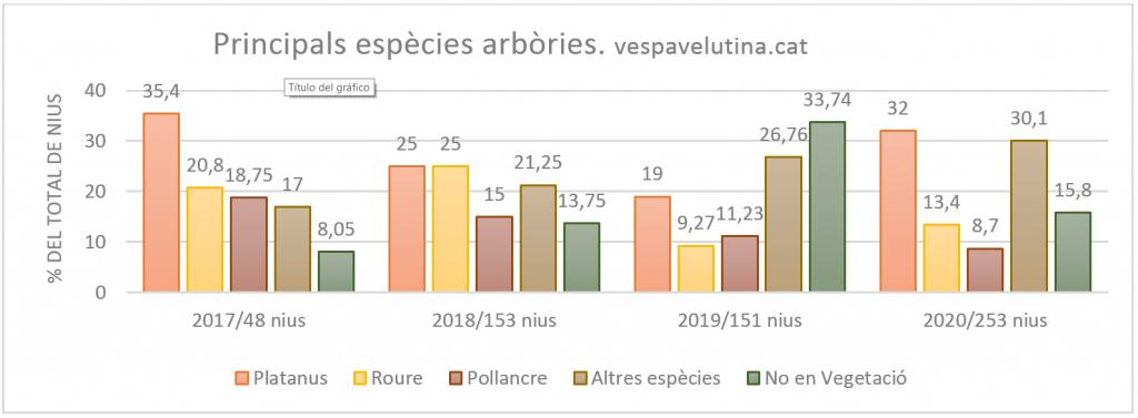 Vespa velutina, principals espècies arbòries